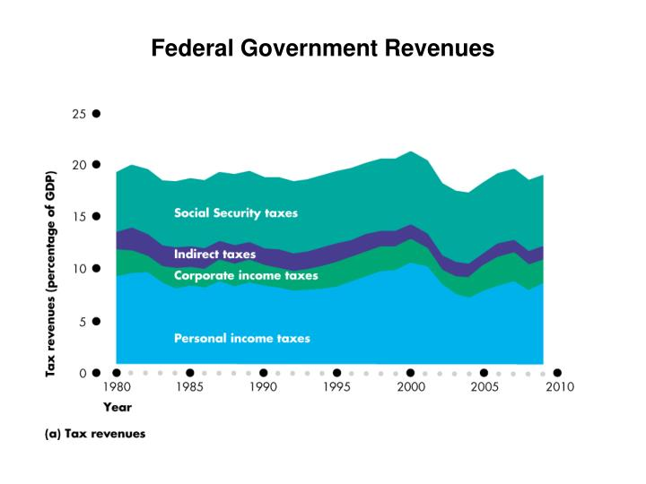 Federal Government Revenues