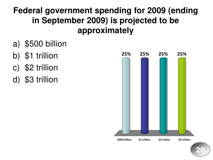 Federal government spending for 2009 (ending in September 2009) is projected to be approximately