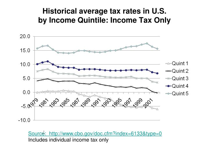 Historical average tax rates in U.S.