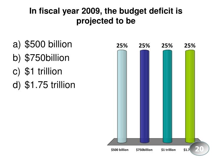In fiscal year 2009, the budget deficit is projected to be