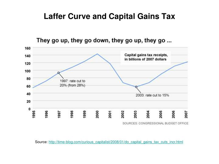 Laffer Curve and Capital Gains Tax