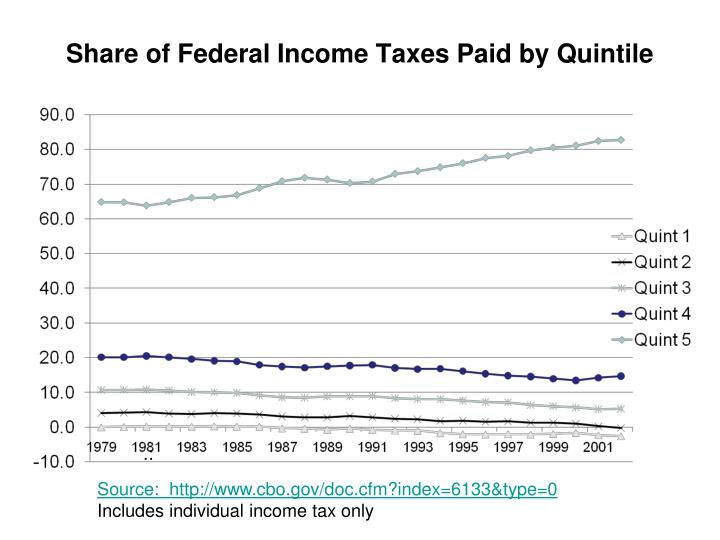 Share of Federal Income Taxes Paid by Quintile