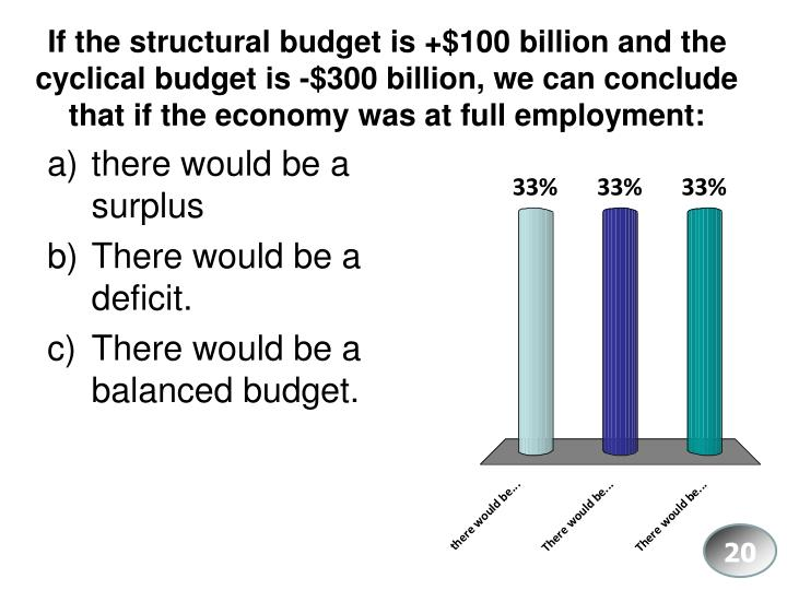 If the structural budget is +$100 billion and the cyclical budget is -$300 billion, we can conclude that if the economy was at full employment: