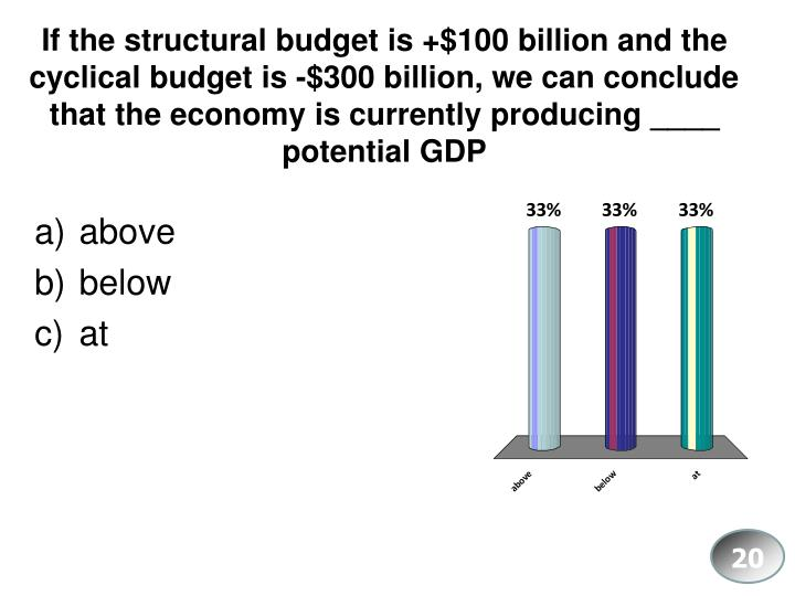 If the structural budget is +$100 billion and the cyclical budget is -$300 billion, we can conclude that the economy is currently producing ____ potential GDP