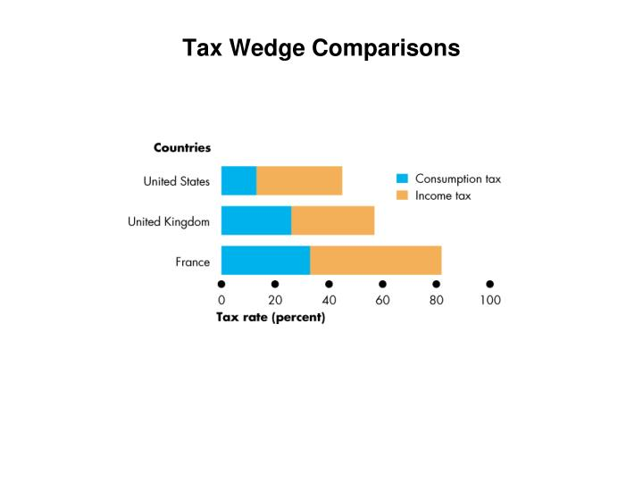 Tax Wedge Comparisons