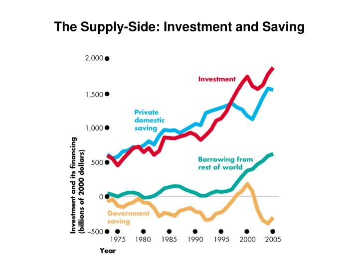 The Supply-Side: Investment and Saving