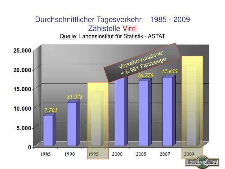 Durchschnittlicher Tagesverkehr – 1985 - 2009