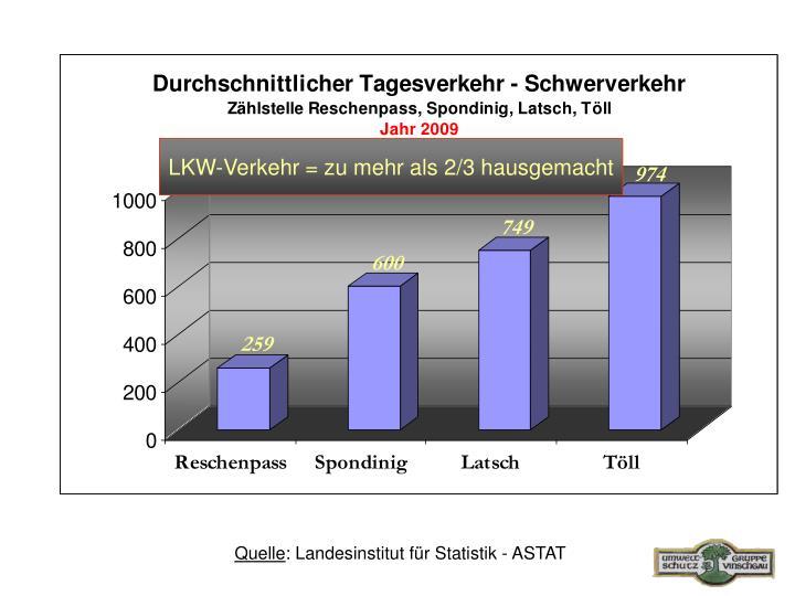 LKW-Verkehr = zu mehr als 2/3 hausgemacht