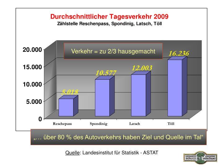 Verkehr = zu 2/3 hausgemacht