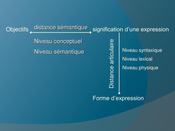 distance sémantique