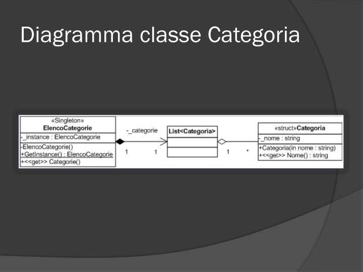 Diagramma classe Categoria