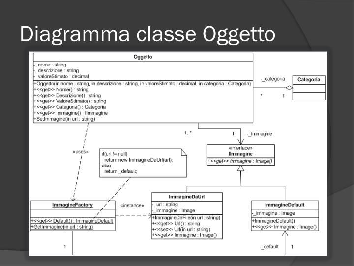 Diagramma classe Oggetto