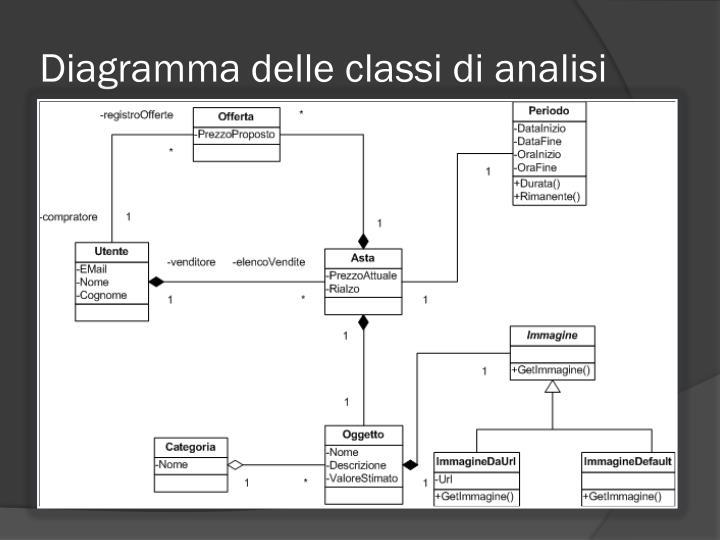 Diagramma delle classi di analisi