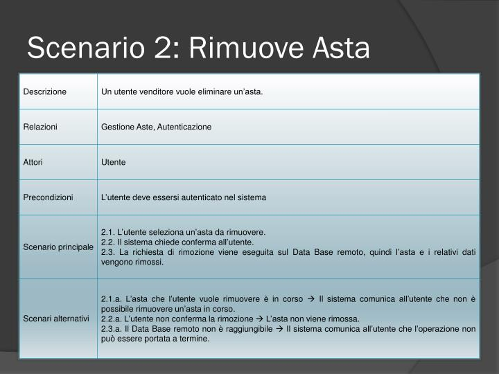 Scenario 2: Rimuove Asta