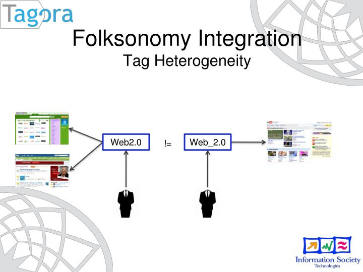 Folksonomy Integration