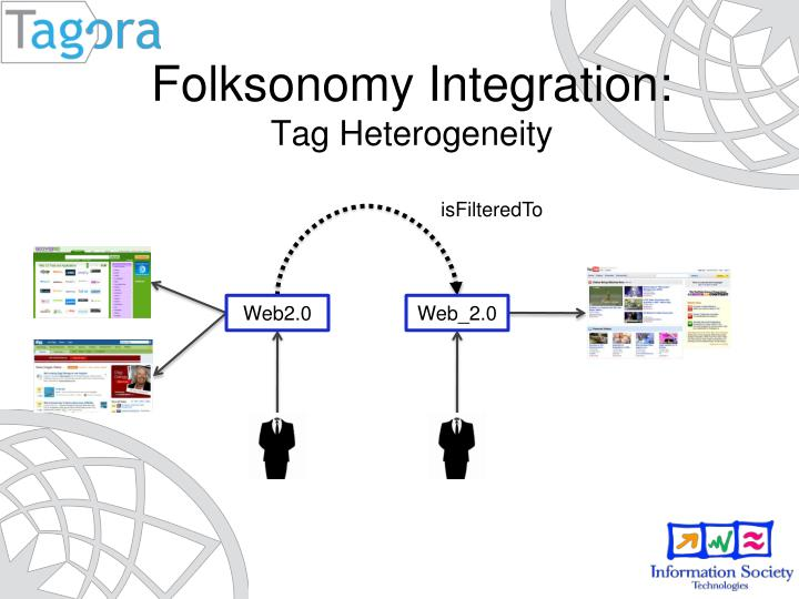 Folksonomy Integration: