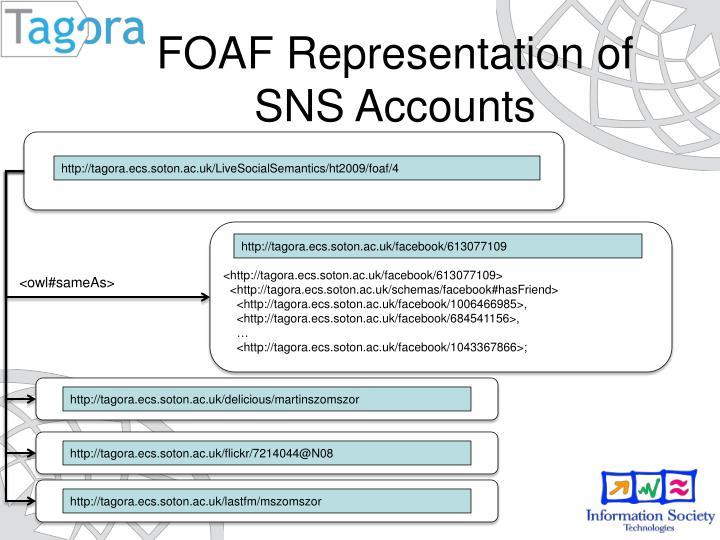 FOAF Representation of SNS Accounts