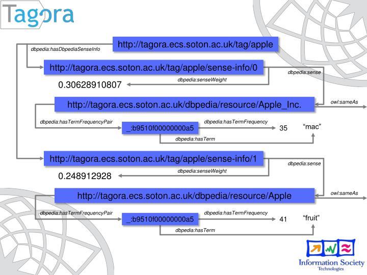 http://tagora.ecs.soton.ac.uk/tag/apple