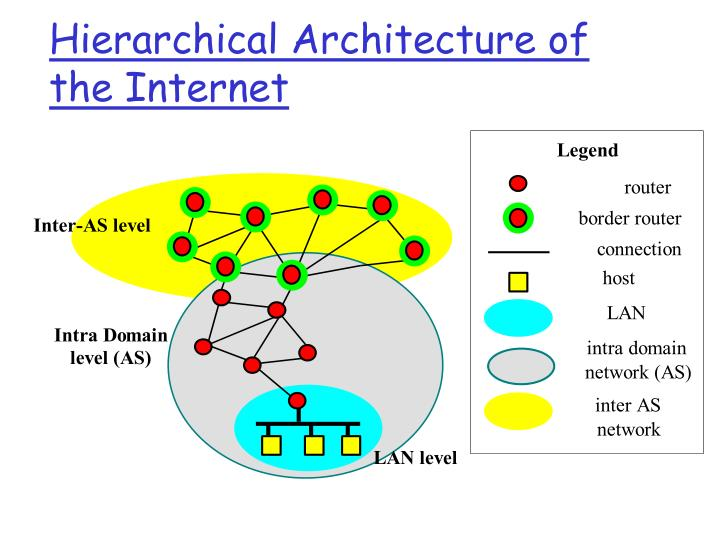 Hierarchical Architecture of the Internet