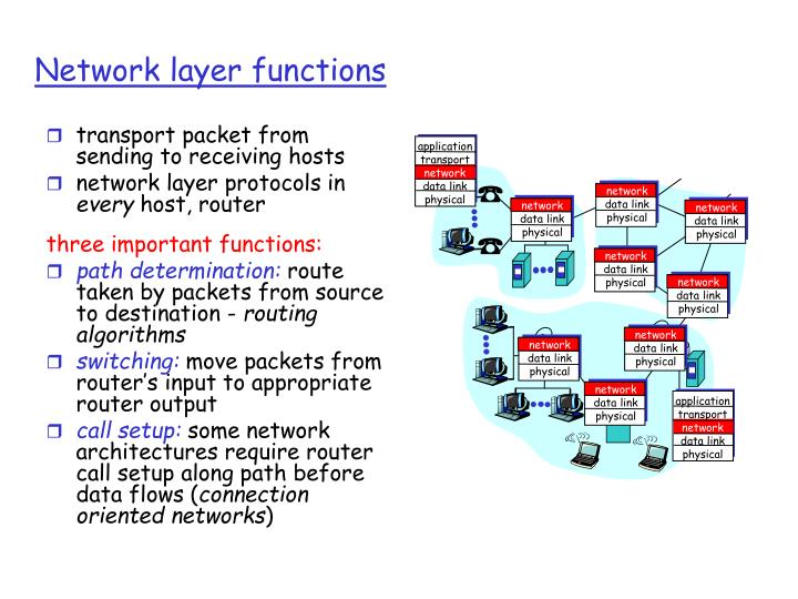 transport packet from sending to receiving hosts