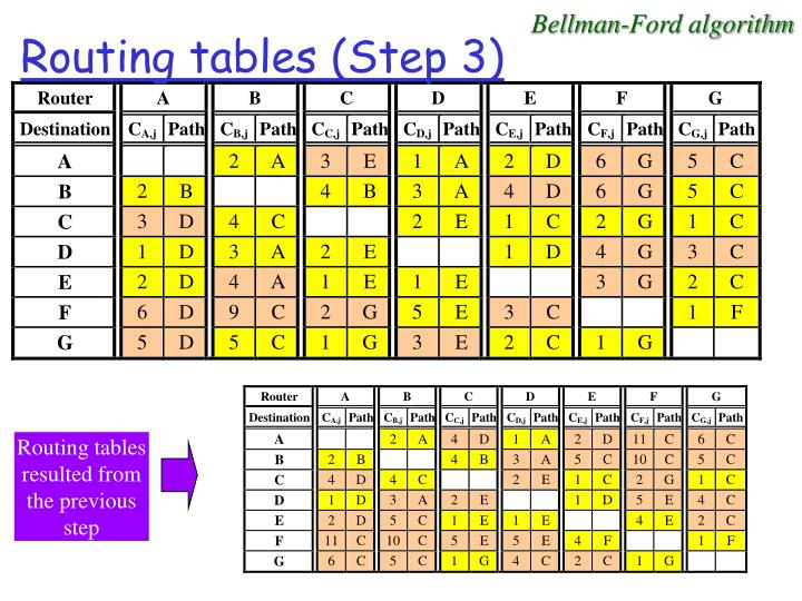 Routing tables resulted from  the previous step