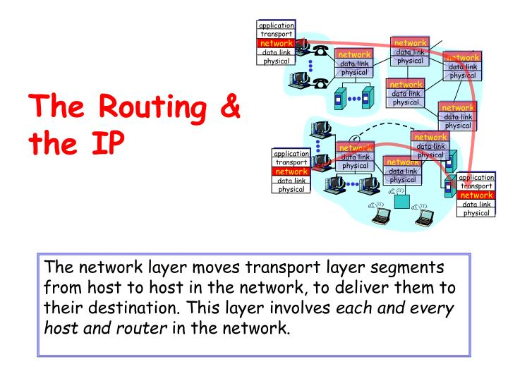 The routing the ip