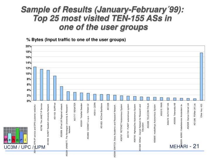 Sample of Results (January-February´99):