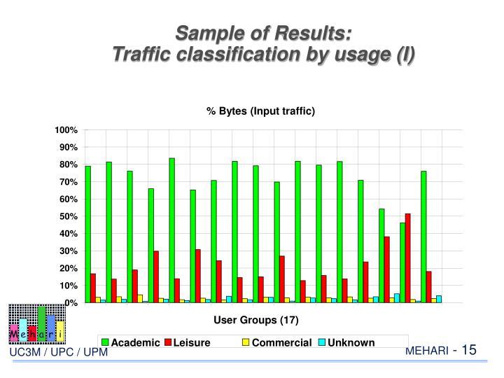 % Bytes (Input traffic)
