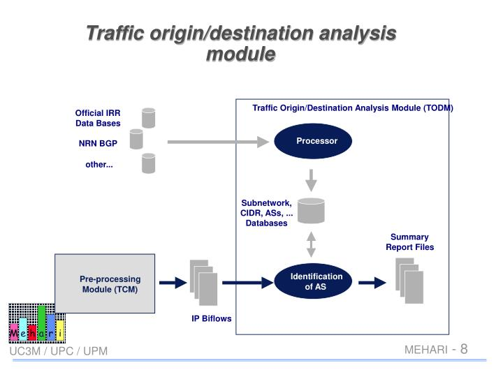 Traffic origin/destination analysis module