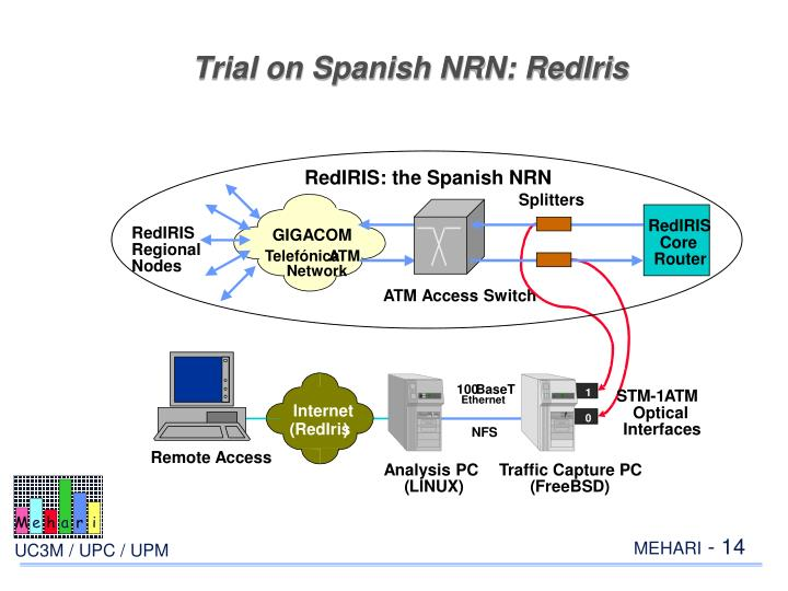 Trial on Spanish NRN: RedIris