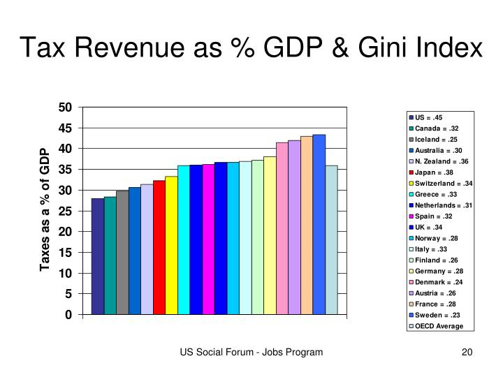 Tax Revenue as % GDP & Gini Index