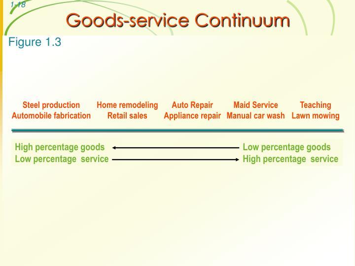 Goods-service Continuum