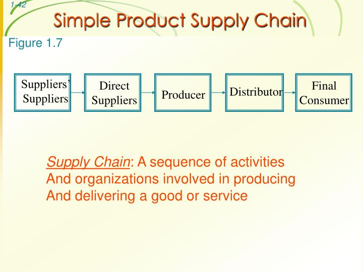 Suppliers' Suppliers