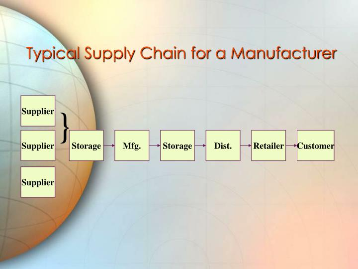 Typical Supply Chain for a Manufacturer