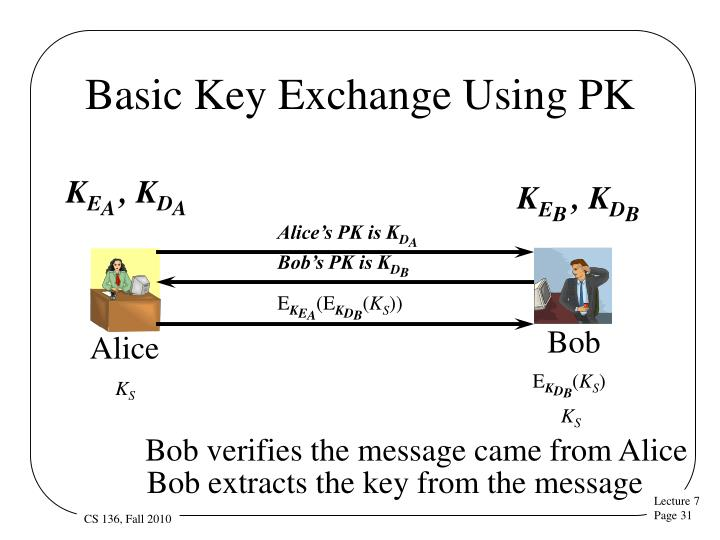 Alice's PK is K