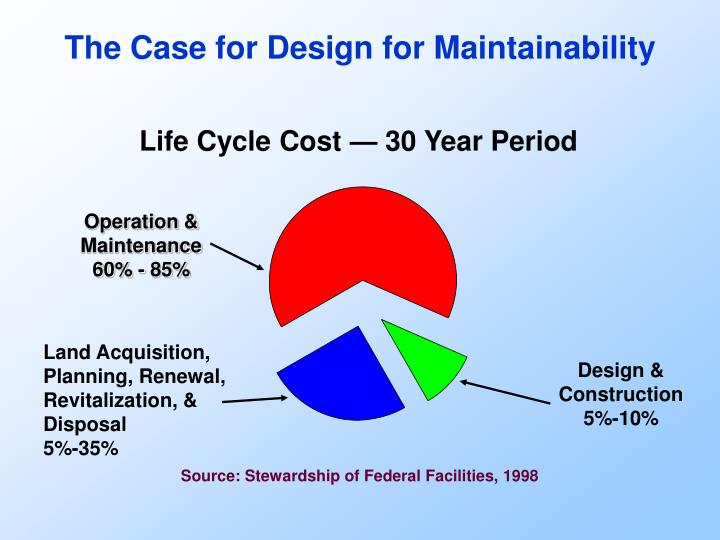 The Case for Design for Maintainability
