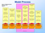 model process