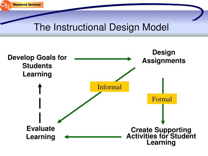 The Instructional Design Model