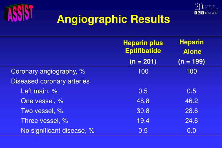 Angiographic Results