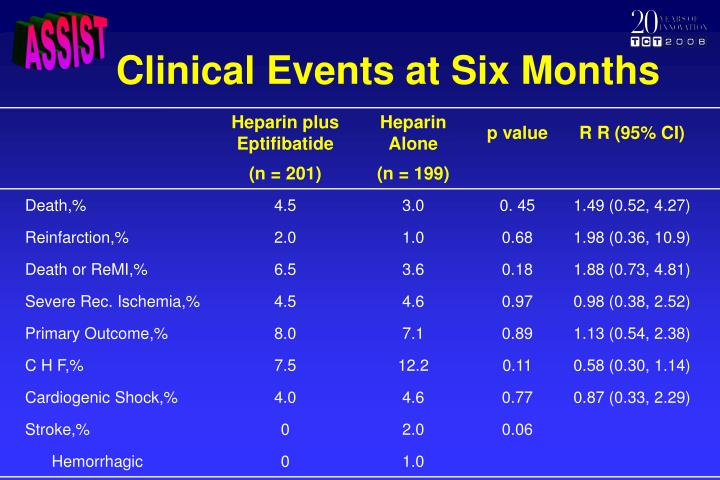 Clinical Events at Six Months