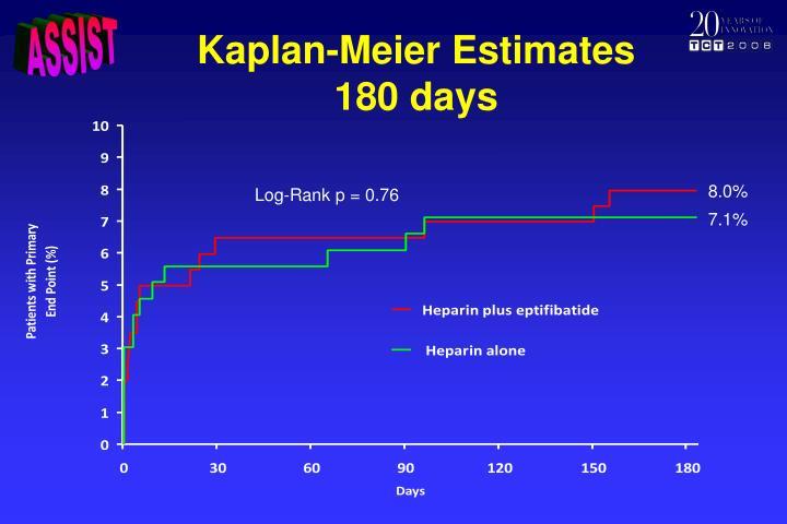 Kaplan-Meier Estimates