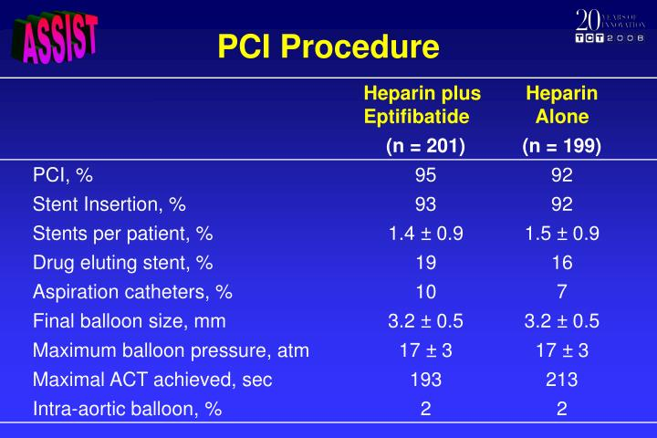 PCI Procedure