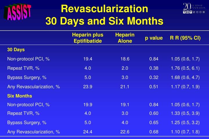 Revascularization