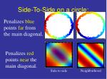 side to side on a circle