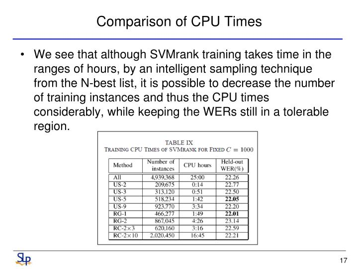 Comparison of CPU Times