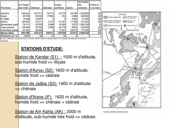 STATIONS D'ETUDE:
