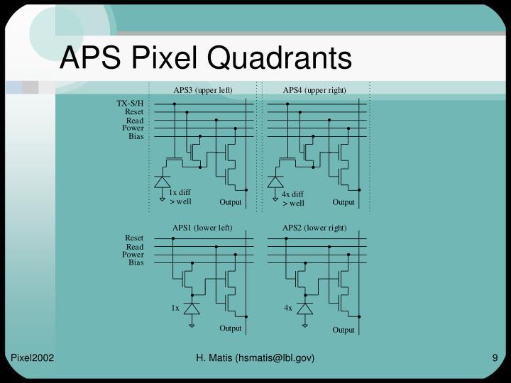 APS Pixel Quadrants