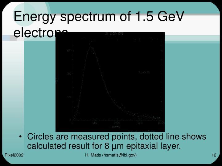 Energy spectrum of 1.5 GeV electrons