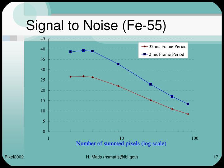 Signal to Noise (Fe-55)