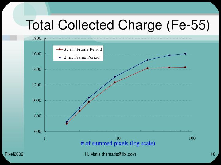 Total Collected Charge (Fe-55)